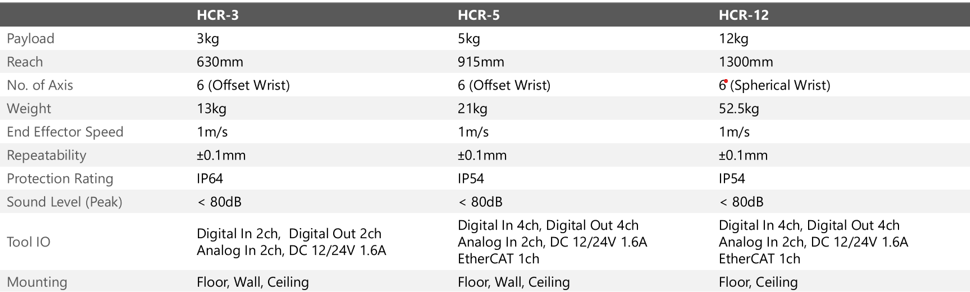 General specifications table